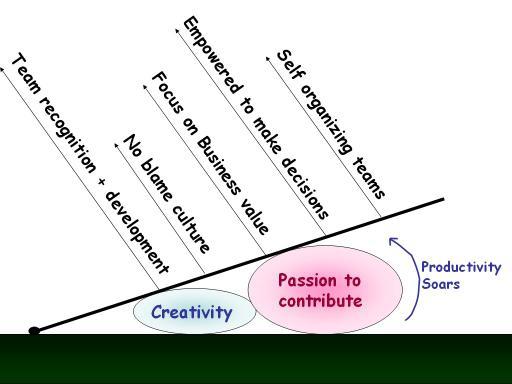 7_productivity_soars_1