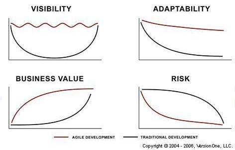 Agile_benefits