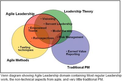 leadership theories the evolution of context Leadership management: principles, models and theories 311 16 situation all situations are different what you do in one situation will not always work in.