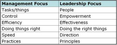 Management_vs_leadership