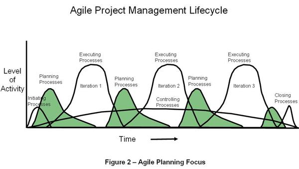 Leadinganswers leadership and agile project management for Traditional project management vs agile methodology