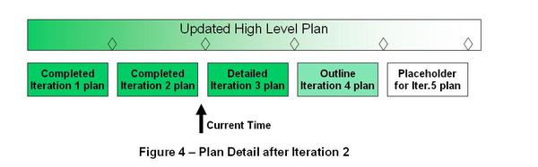 Planning_fig_4_2