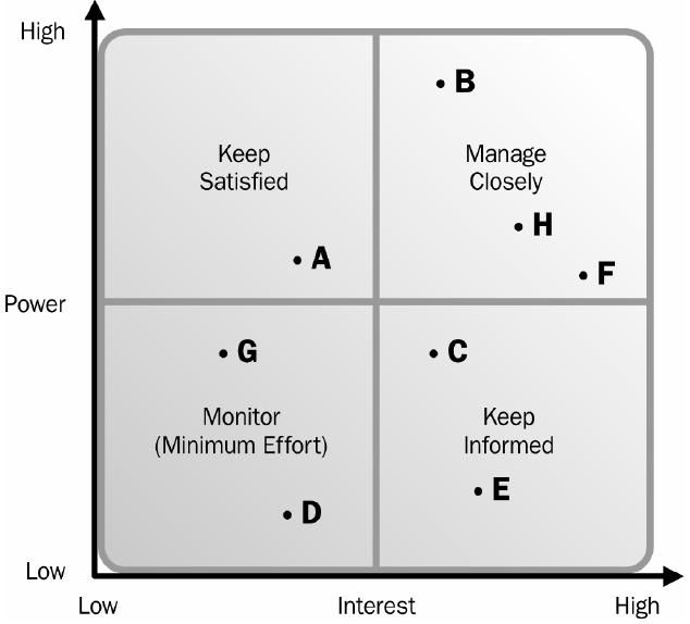 LeadingAnswers Leadership and Agile Project Management Blog – Power Interest Matrix